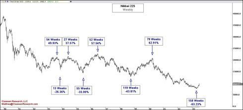 Nikkei 225 1990-2003 Weekly