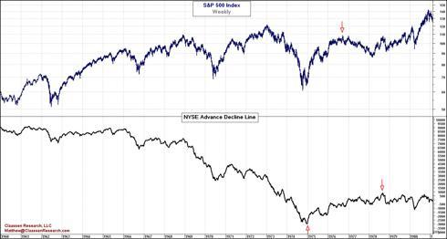 Advance Decline Line  1960-1980