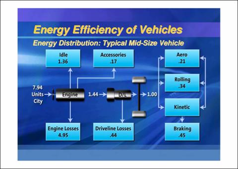 5.28.10 GM Efficiency.png