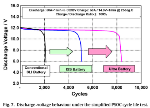 5.28.10 Ultrabattery 1.png