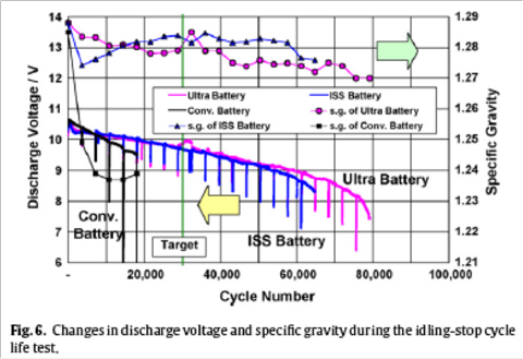 5.28.10 Ultrabattery 2.png