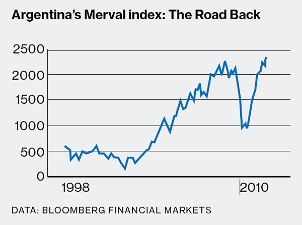 Merval-Index-Performance