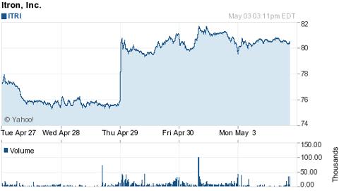Itron Inc. (NASDAQ: <a href='https://seekingalpha.com/symbol/ITRI' title='Itron, Inc.'>ITRI</a>)