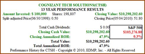 Figure 1 CTSH 13yr Price Performance (click to enlarge)