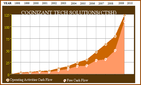 Figure 4 CTSH 13yr Operating Cash Flow and Free Cash Flow (click to enlarge)