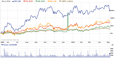 1 Year Share Prices Hospitals v. S&P 500