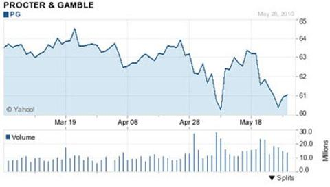 Procter and Gamble (<a href='https://seekingalpha.com/symbol/PG' title='The Procter & Gamble Company'>PG</a>) was our original example last week -- 14.6x PE, 3.2% yield