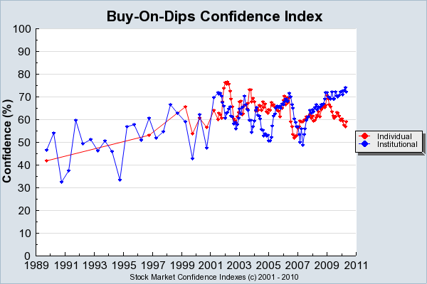 business confidence index a reflection of Attempting to demonstrate the causal influence of self-confidence on behavior and performance through experimental manipulation of self-confidence, however, has been criticized as leading to an arbitrary interpretation of the relationship of self-confidence to performance (biglan, 1987.