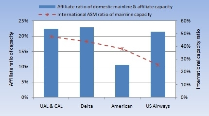 american airlines financial ratio