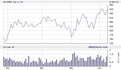 2010_silver_stocks_fres.png