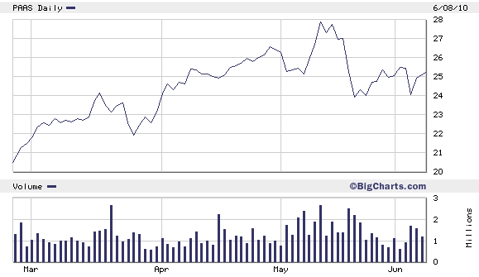 2010_silver_stocks_paas.png