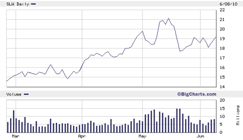 2010_silver_stocks_slw.png