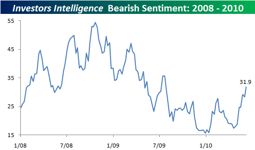 bespoke-intelligence-bearish-sentiment.png