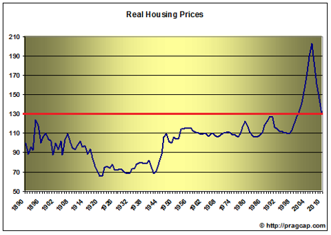 housing1 U.S. HOUSING PRICES STILL MORE EXPENSIVE THAN ANY POINT IN LAST 120 YEARS