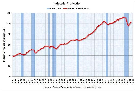 calculated-risk-industrialproductionmay2010.jpg