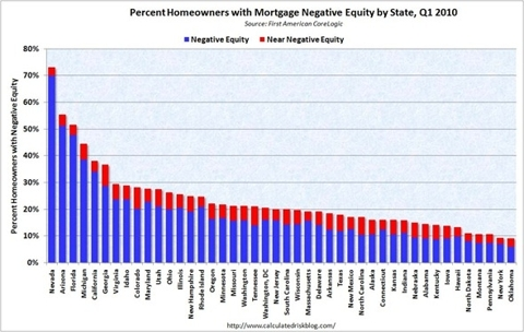 Negative Equity by State Q1 2010