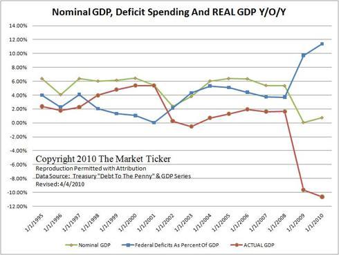 GDP Minus Government Deficit Spending
