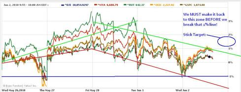 Philstockworld Dow and S&P targets for 060210 close.