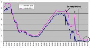 10-year-libor-t-bills