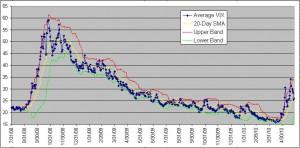 average-vix