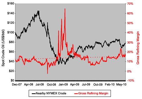 Nearby NYMEX Crude Oil Vs. Gross Refining Margins
