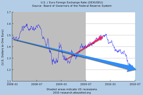 St. Louis Fed: FRED Graph