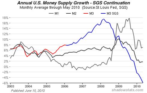 http://www.shadowstats.com/alternate_data/money-supply-charts