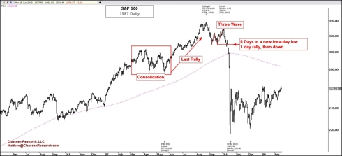 S&P 500 Daily 1987