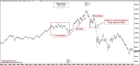 Hang Seng Index 1997