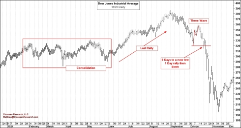Dow Jones Industrial Average Daily 1929
