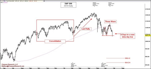 S&P 500 Daily 2010