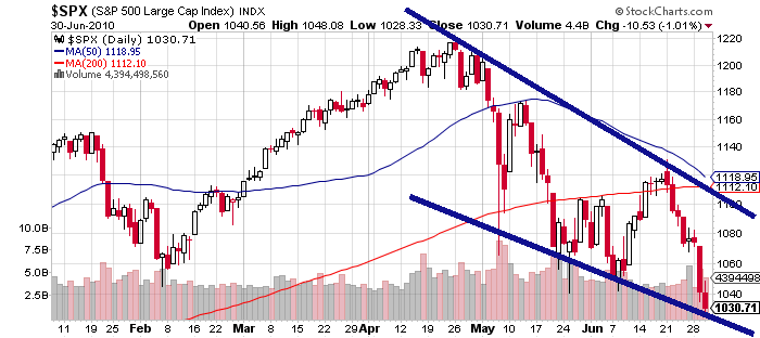 S&P 500 Price Chart 2010 To Date