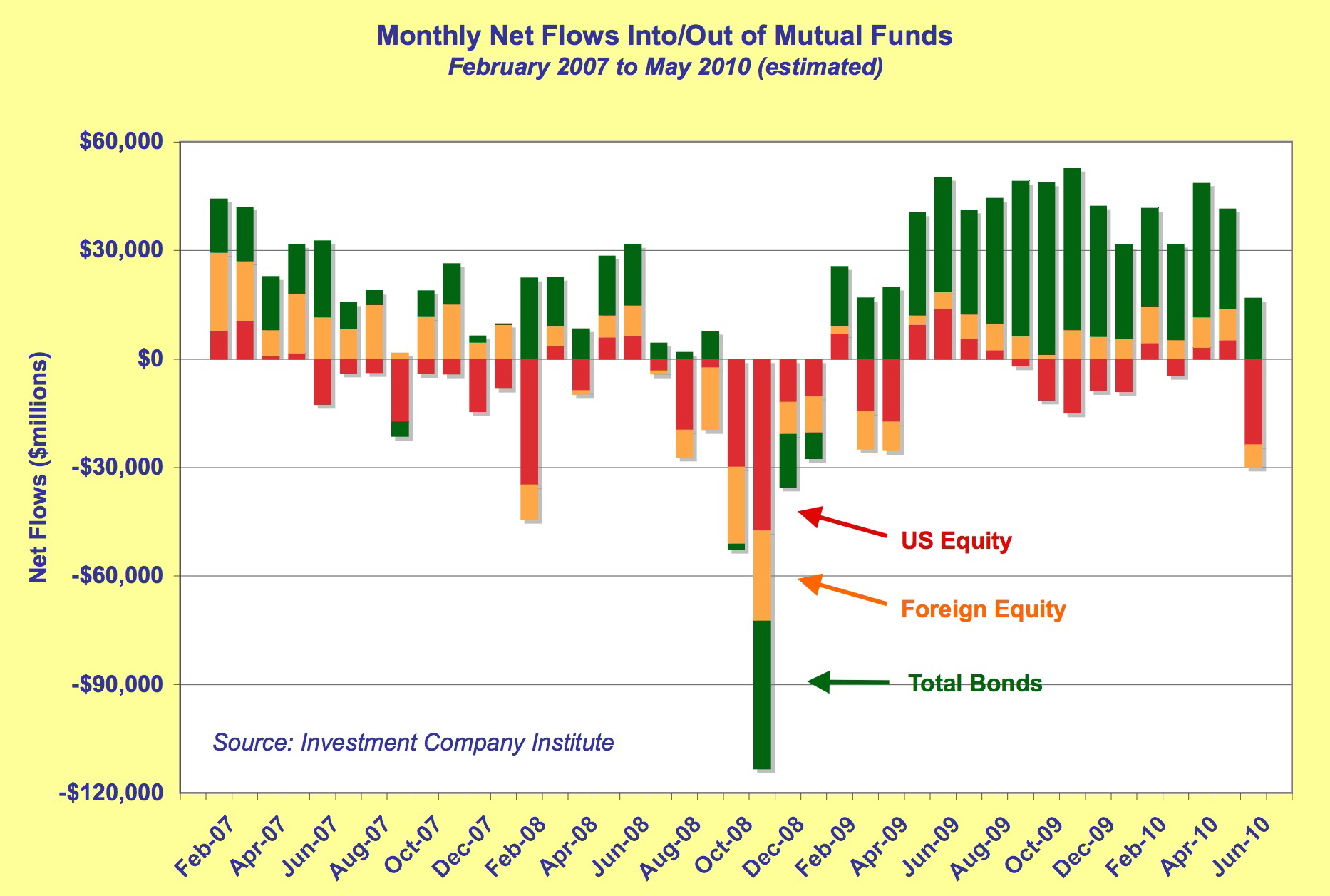 Time to be a contrarian seeking alpha professional investment managers often watch mutual fund flows as a contrarian indicator the reasoning is that many mutual fund investors buy and sell nvjuhfo Choice Image