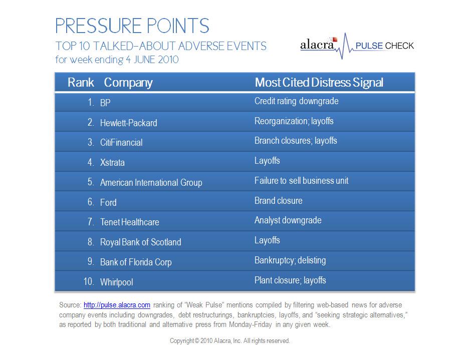 Alacra Pulse Pressure Points 4 June 2010