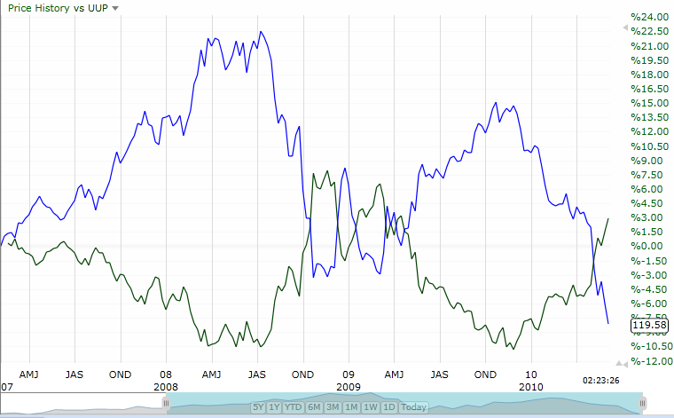 Euro Versus Dollar Long Term