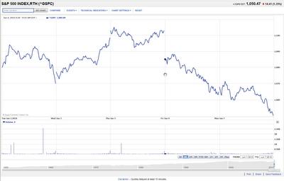 S&P 500, 1 June 2010 through 7 June 2010 Source: Yahoo! Finance