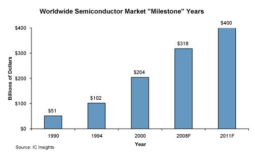Asian semiconductor market history, sex porno himen pusy