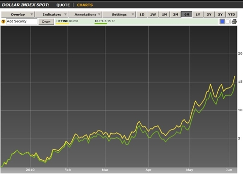 US dollar index and UUP ETF