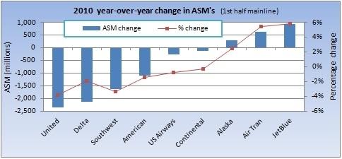 1st half 2010 y/y ASM change