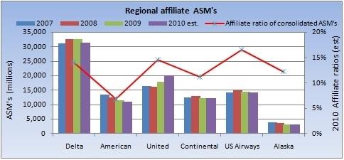 Regional affiliate capacity
