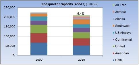 Q2 total capacity change 2000-2010