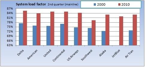 System load factor change 2000-2010