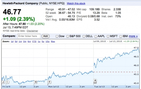 Hewlett-Packard (<a href='https://seekingalpha.com/symbol/HPQ' title='HP Inc.'>HPQ</a>)