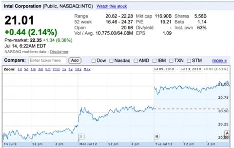 Intel (<a href='https://seekingalpha.com/symbol/INTC' title='Intel Corporation'>INTC</a>) -- Duh!