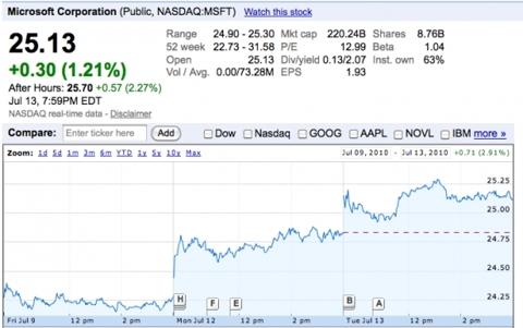 Microsoft (<a href='https://seekingalpha.com/symbol/MSFT' title='Microsoft Corporation'>MSFT</a>)