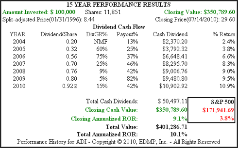 Figure 4B ADI 15yr. Performance History