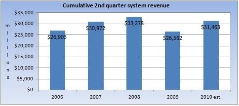 Q2 historical industry revenue