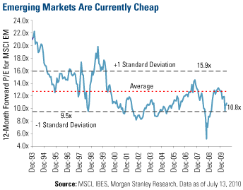 Emerging Markets are Currently Cheap