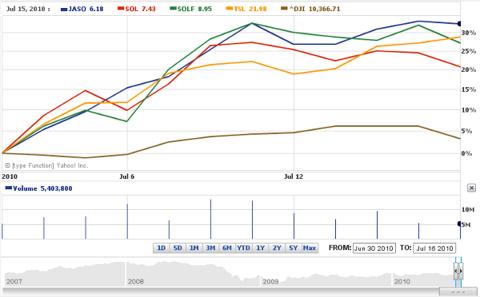 Solar Stocks July 2010