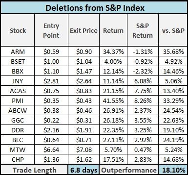 S&P Deletions - Original Trading Strategy